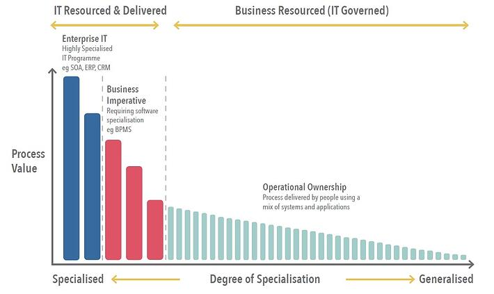 Where RPA Sits in an Organisation