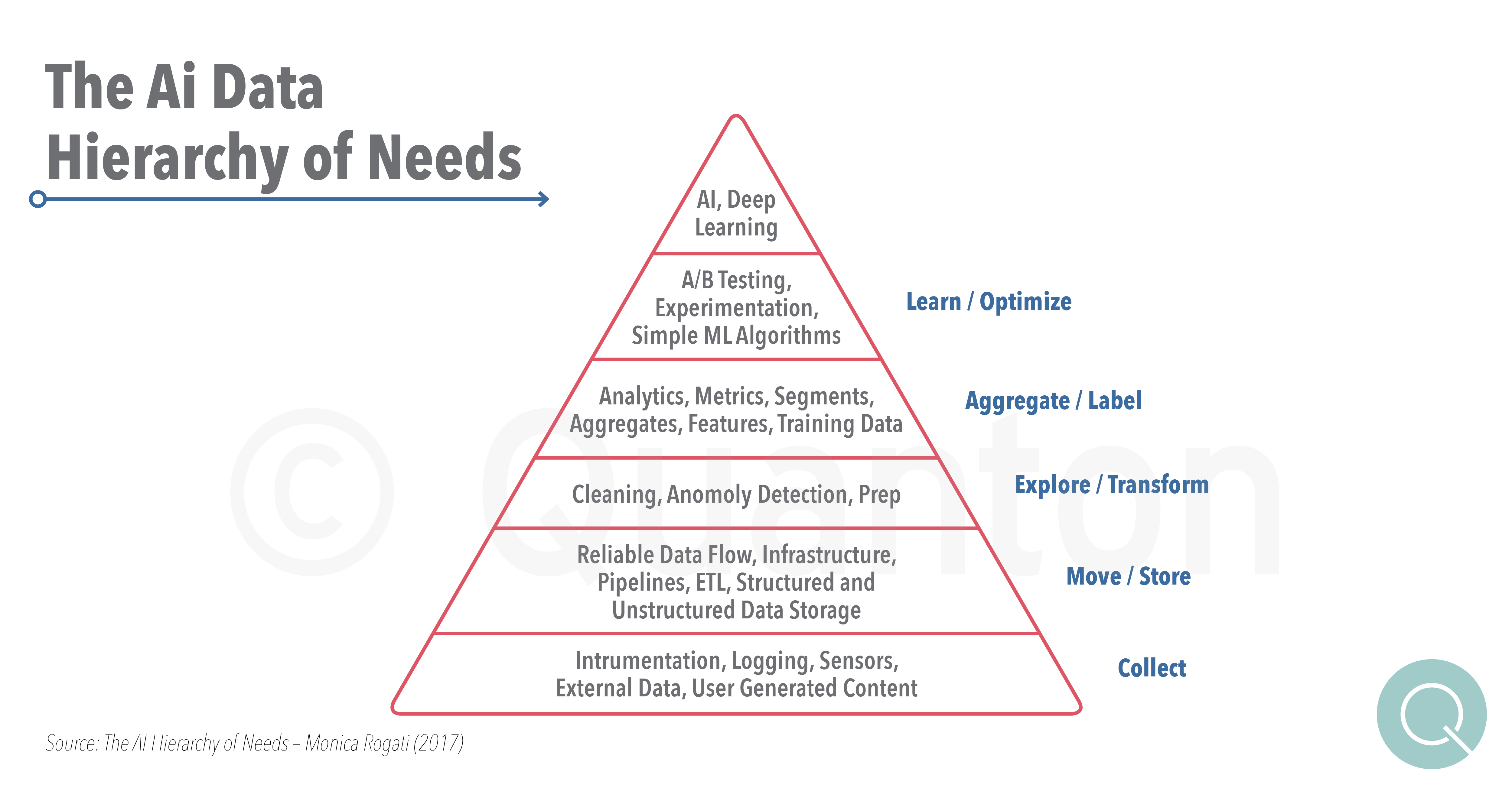 San Francisco Summit Key Learing Data Hierarchy