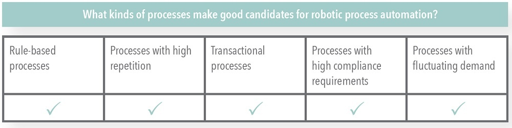 Processes Good for Robotic Process Automation