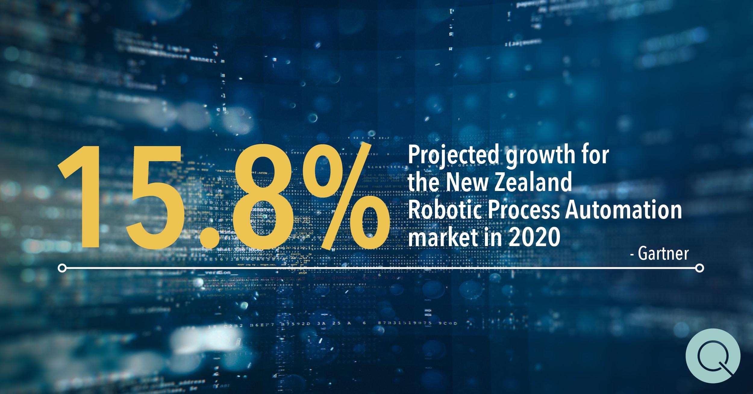 Robotic Process Automation Market Growth