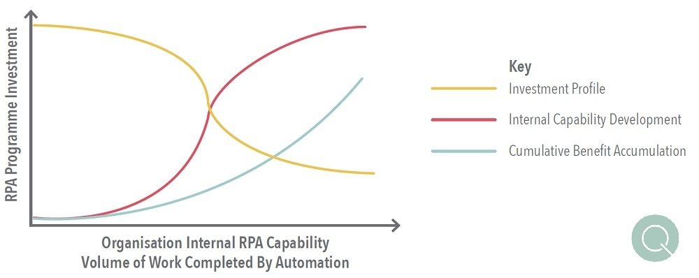 Robotic Process Automation Investment Profile