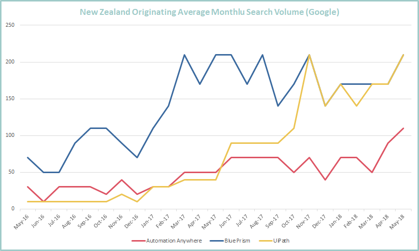 NZ Tool Searches