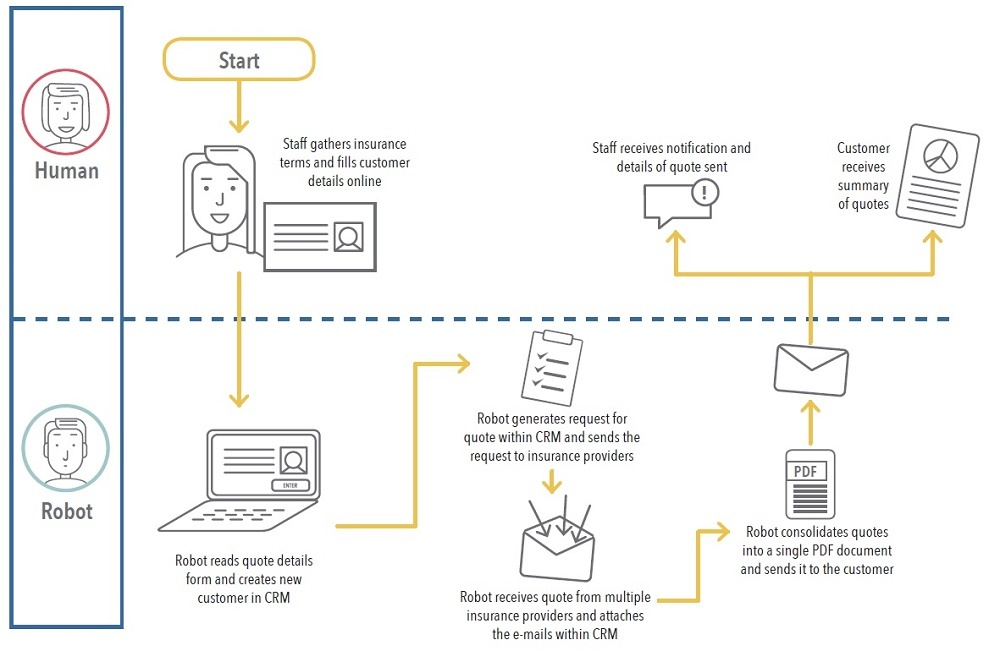 Robotic Process Automation Workforce Integration