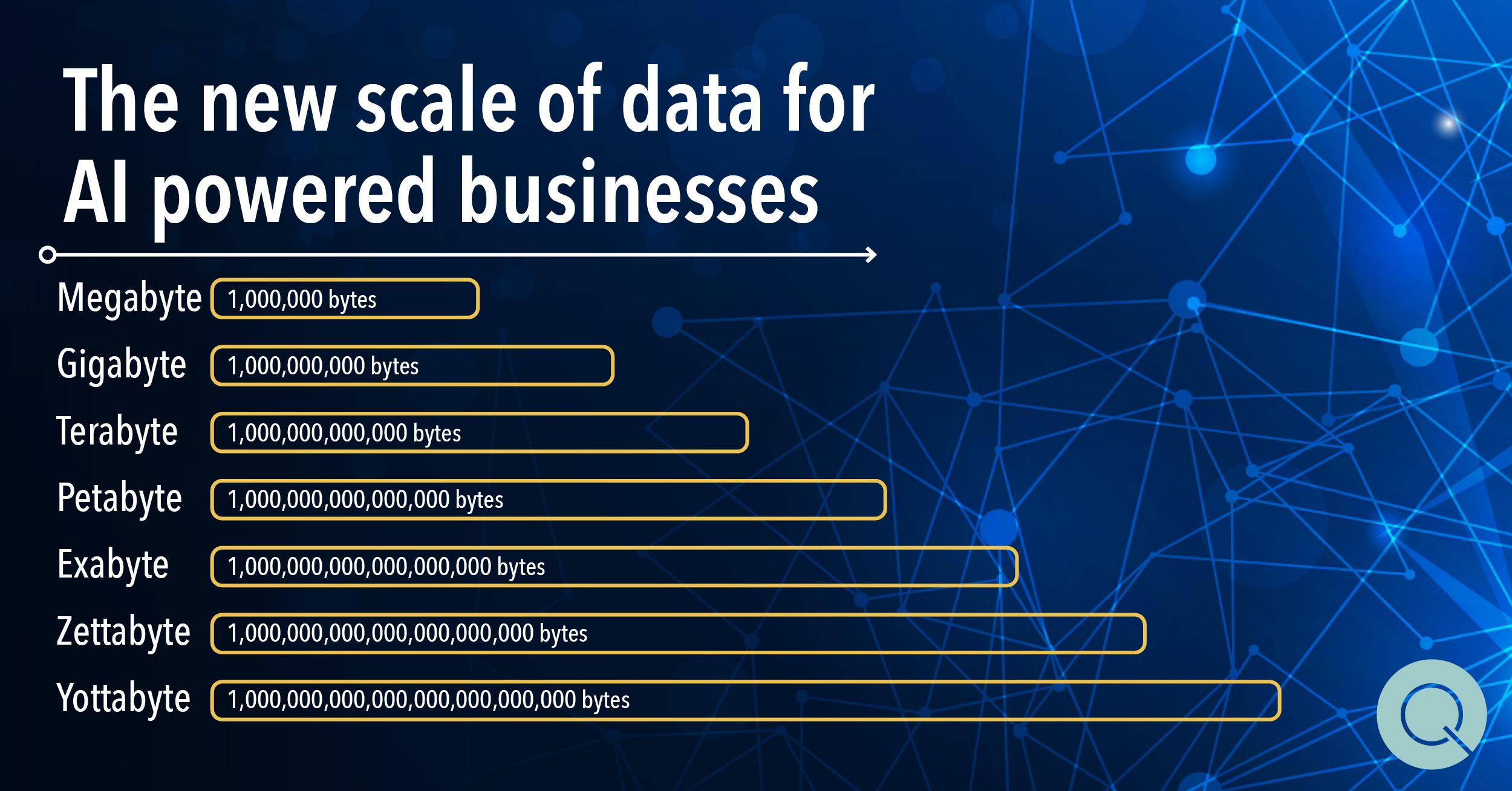 Quanton - The new scale for data