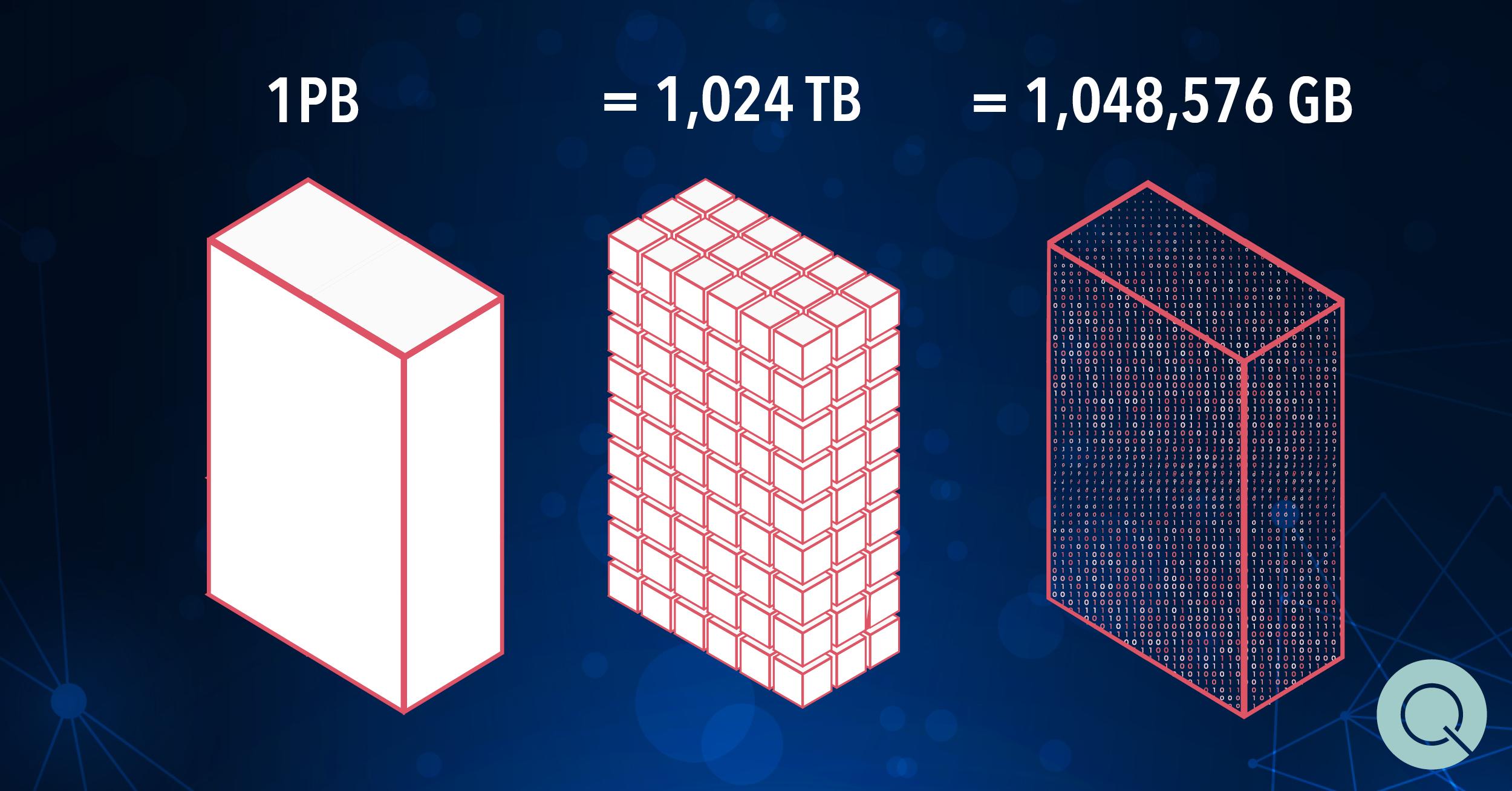 Quanton data petabite