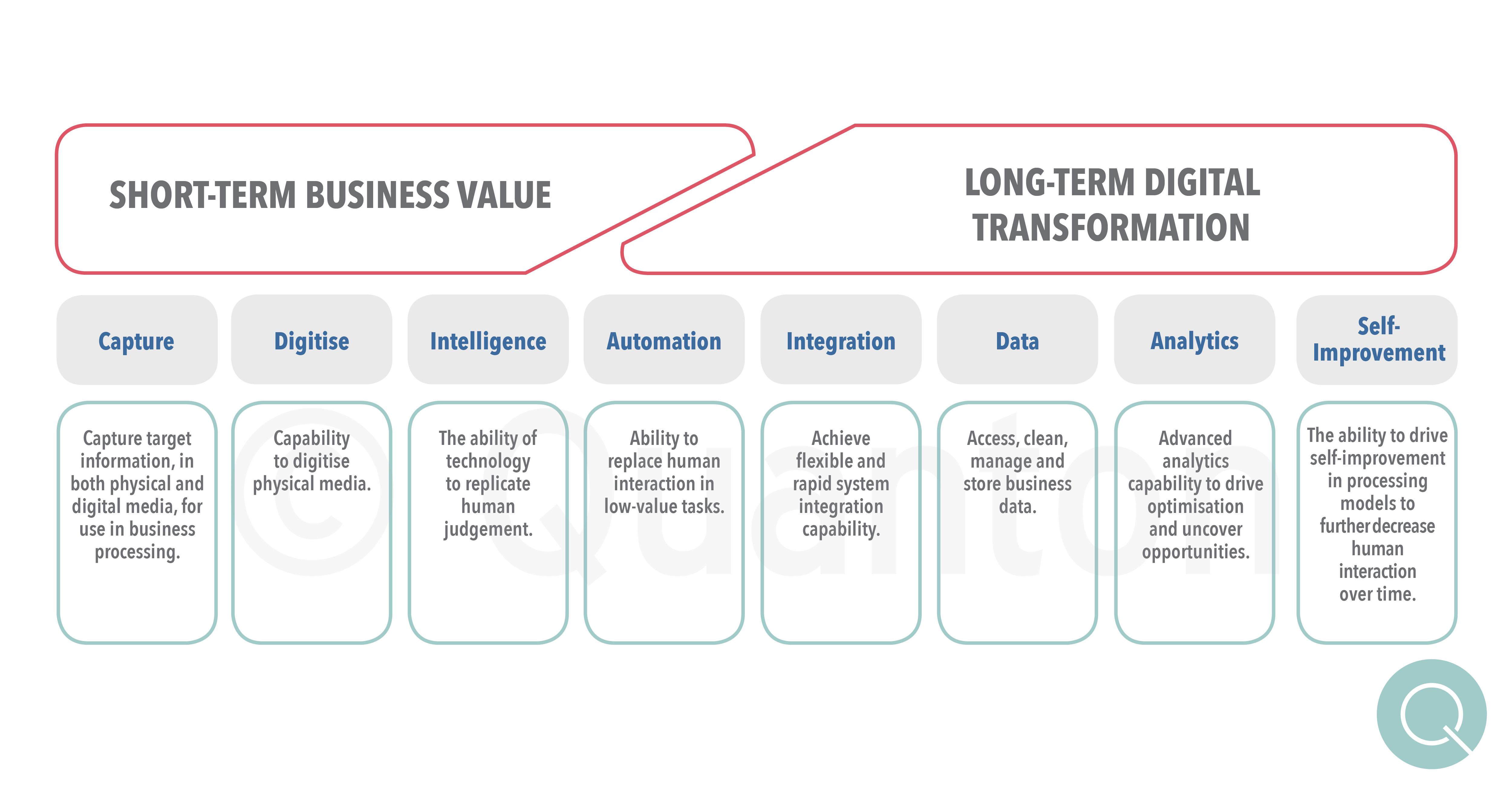 Quanton 8 Technology Enablers for Digital Transformation