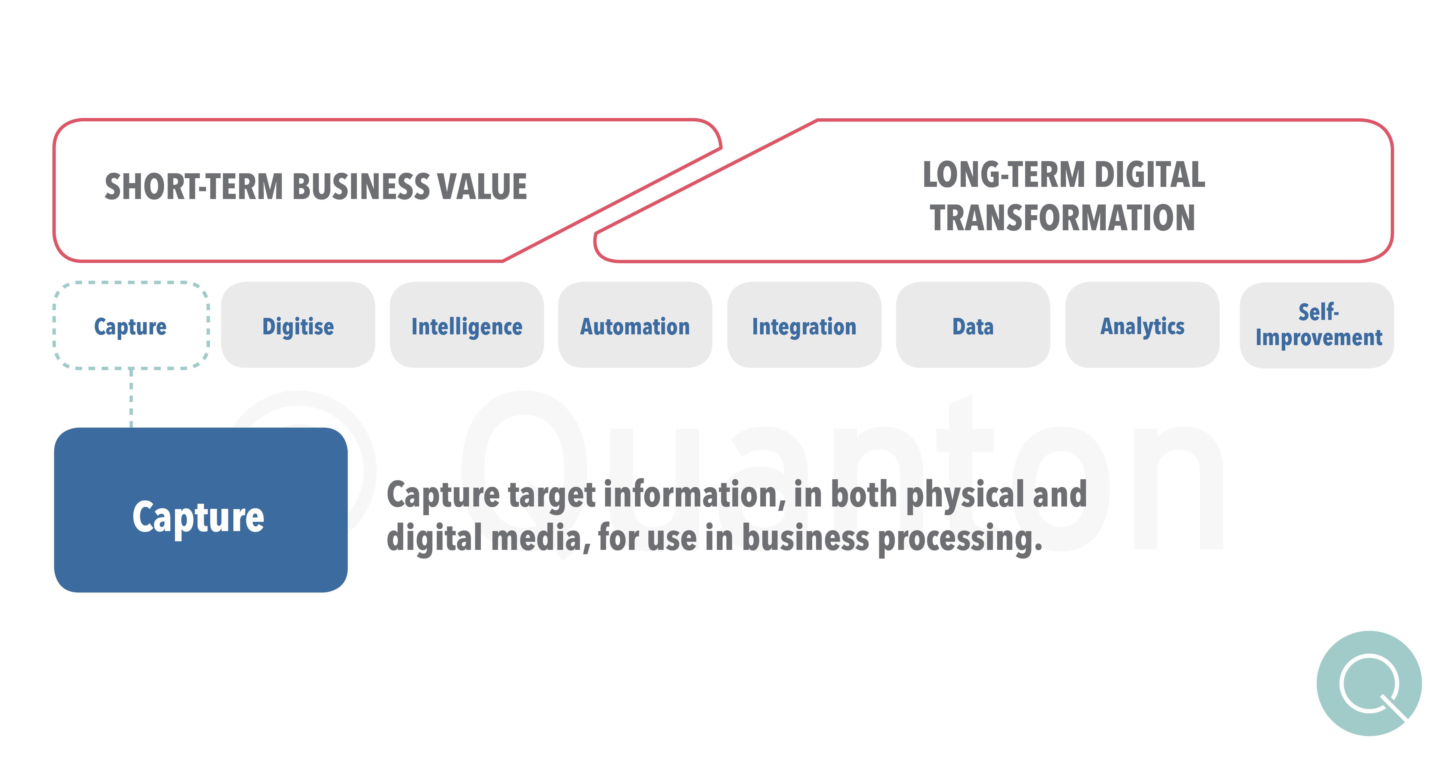 Quanton 8 Technology Enablers for Digital Transformation - Capture